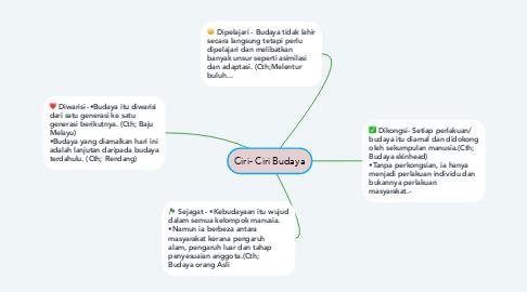 Mind Map: Ciri- Ciri Budaya