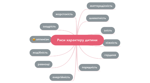 Mind Map: Риси характеру дитини