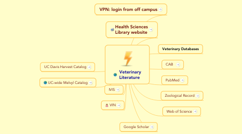 Mind Map: Veterinary Literature