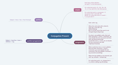 Mind Map: Conjugation Present
