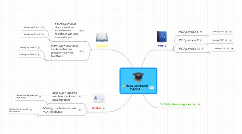 Mind Map: Beau van Boxtel OAO3A