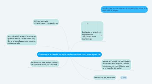 Mind Map: Optimiser sa recherche d'emploi par la connaissance du numérique v2