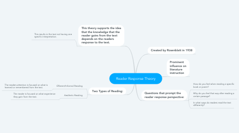 Mind Map: Reader Response Theory
