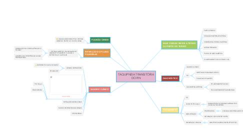 Mind Map: TAQUIPNEIA TRANSITÓRIA DO RN
