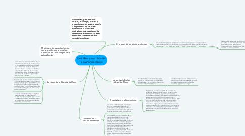 Mind Map: Karl Marx y su crítica de la economía clásica