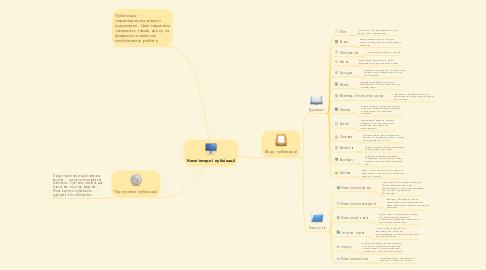 Mind Map: Комп'ютерні публікації