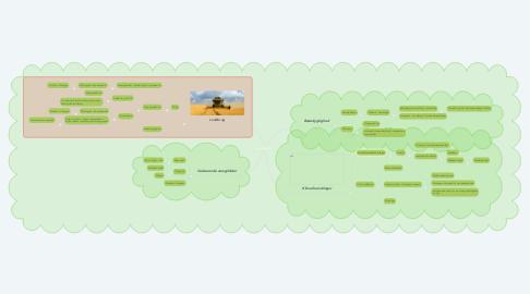 Mind Map: Grøn Omstilling