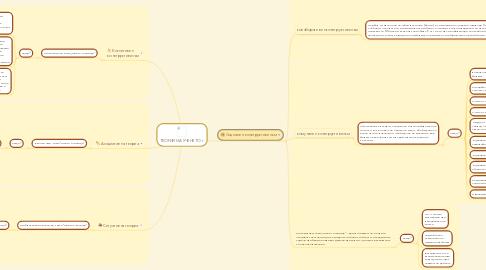 Mind Map: ТЕОРИИ НА УЧЕНЕТО