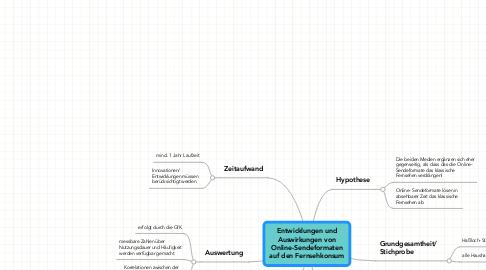 Mind Map: Entwicklungen und Auswirkungen von Online-Sendeformaten auf den Fernsehkonsum