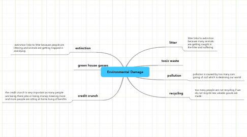Mind Map: Environmental Damage