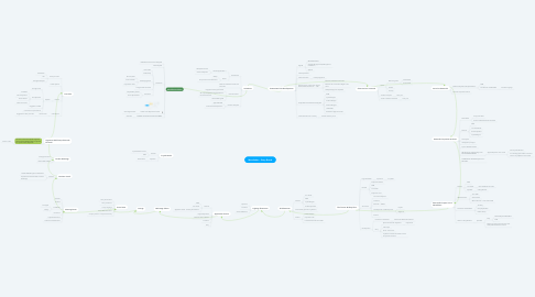 Mind Map: Manufaktur - Story Board