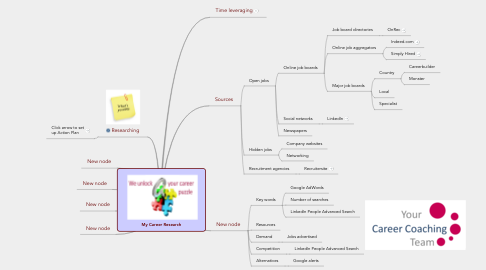 Mind Map: My Career Research