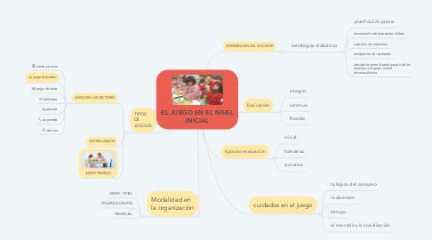 Mind Map: EL JUEGO EN EL NIVEL INICIAL