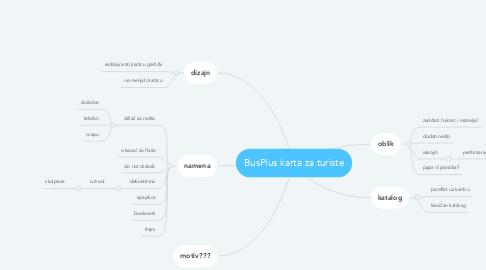 Mind Map: BusPlus karta za turiste