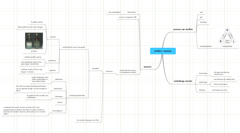 Mind Map: stoffen / materie