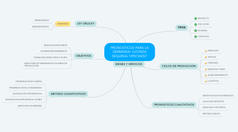 Mind Map: PRONOSTICOS PARA LA DEMANDA/ LUCINDA SEQUEDA 1095726057