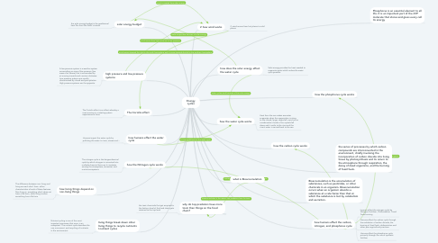 Mind Map: Energy cycles