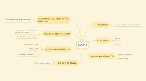 Mind Map: MOOCs