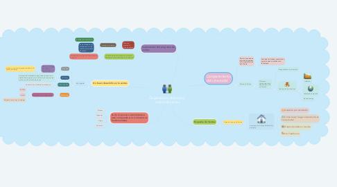 Mind Map: Organización, dirección y control de ventas