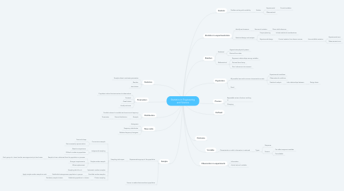 Mind Map: Statistics In Engineering and Science