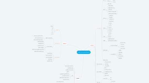Mind Map: องค์ประกอบคอมพิวเตอร์