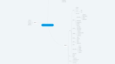 Mind Map: องศ์ประกอบของคอมพิวเตอร์