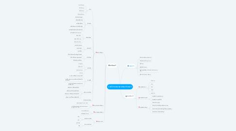 Mind Map: องค์ประกอบของคอมพิวเตอร์