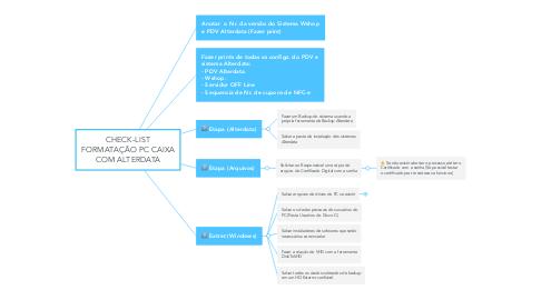 Mind Map: CHECK-LIST FORMATAÇÃO PC CAIXA COM ALTERDATA
