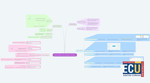 Mind Map: Food and Fibres - Year 3 (Lesson 2 - one hour)