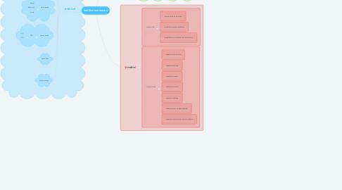 Mind Map: องค์ประกอบของระบบ