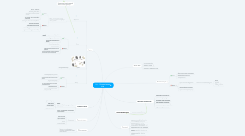 Mind Map: Copy of Компьютерные сети