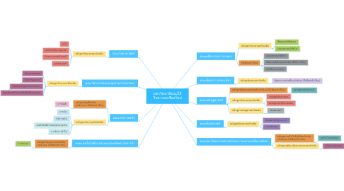 Mind Map: มหาวิทยาลัยเเม่โจ้ วิทยาเขตเชียงใหม่