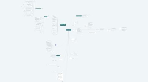 Mind Map: projekt opgave kosmetik