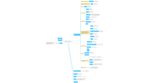 Mind Map: БРЕНД-СТРУКТУРА