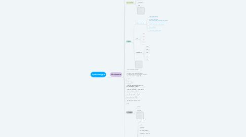 Mind Map: Архитектура