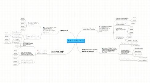 Mind Map: Goals for Academic Career