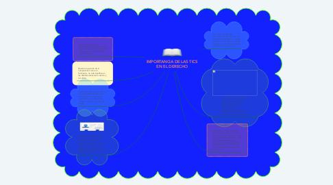 Mind Map: IMPORTANCIA DE LAS TICS EN EL DERECHO