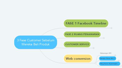 Mind Map: 3 Fase Customer Sebelum Mereka Beli Produk