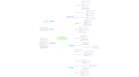 Mind Map: Любимов Игорь Функционал по проектам