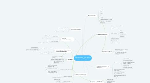 Mind Map: Bedingungen, Formen und Folgen von Migration