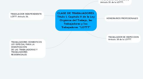 """Mind Map: CLASE DE TRABAJADORES  Título I, Capítulo V de la Ley Orgánica del Trabajo, las Trabajadoras y los  Trabajadores """"LOTTT"""""""