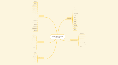 Mind Map: Creating A Fictional Character