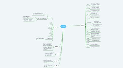 Mind Map: 암호화폐