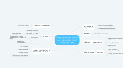 Mind Map: La importancia del efectivo en la administración del capital de trabajo