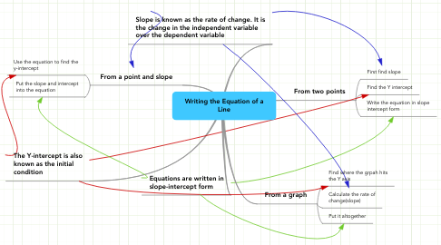 Mind Map: Writing the Equation of aLine