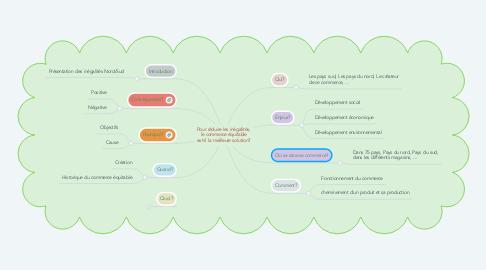 Mind Map: Pour réduire les inégalités, le commerce équitable est-il la meilleure solution?