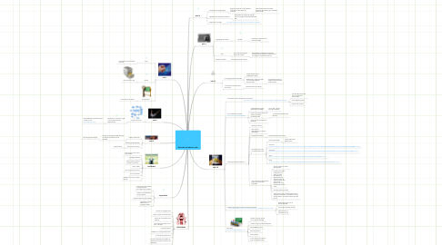 Mind Map: Resumão de todas as aulas