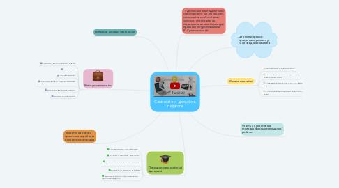 Mind Map: Самоосвітня діяльність педагога
