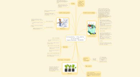 Mind Map: Sustainability - Using Waste to Grow Food sheree Knezevic - 10287835