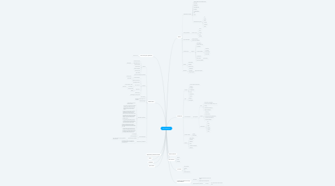 Mind Map: SOS SERVIÇOS